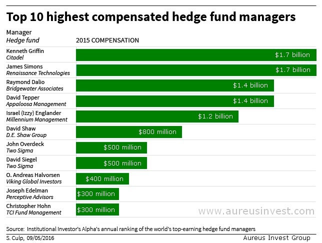 Aureus Invest top 10 world's hedge fund managers