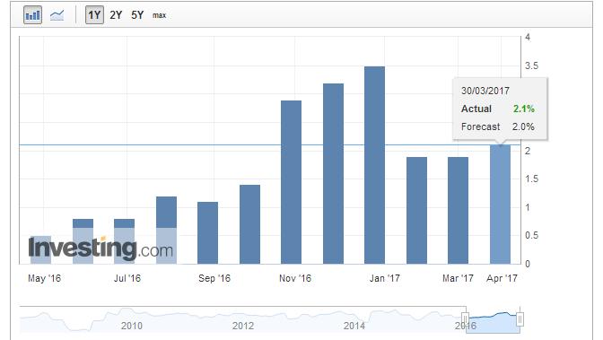 aureus invest US GDP 20164Q