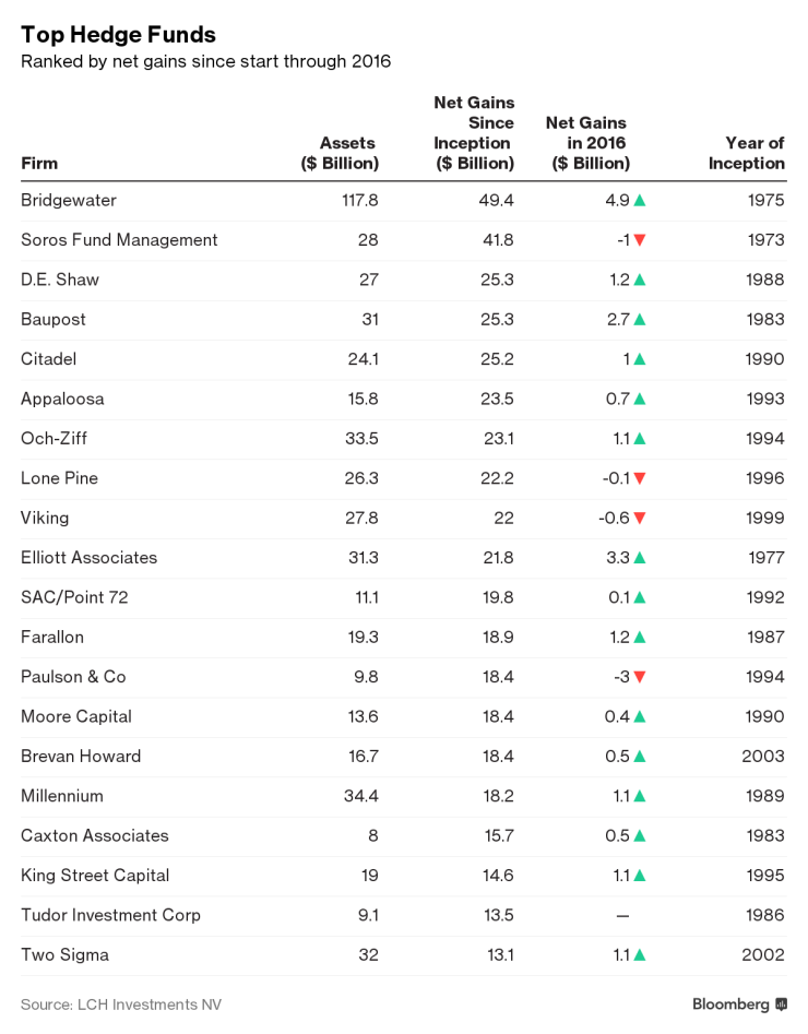 Top Hedge Funds in 2016
