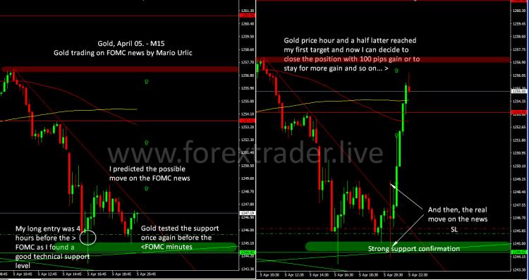 Aureus Invest FOMC trading