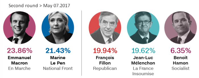 France elections 1st round results