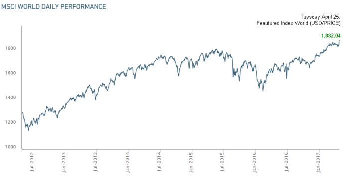 MSCI index April25.2017