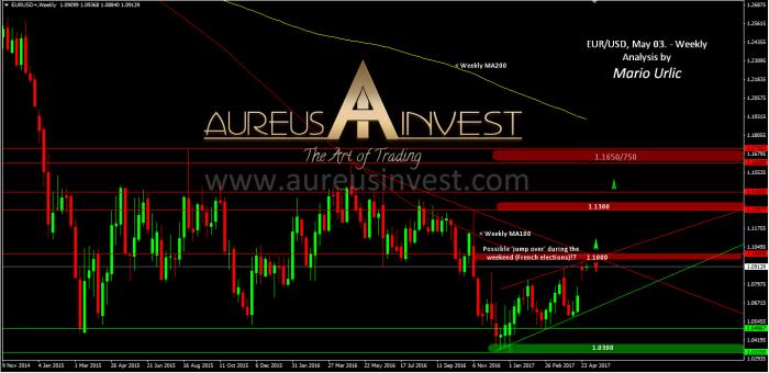 aureus-invest-eur-usd-03-05