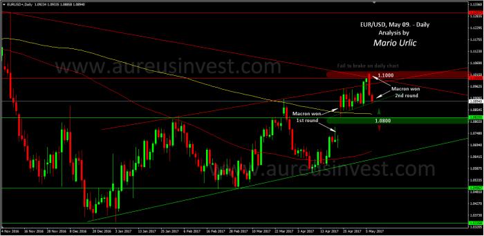 Aureus Invest eur-usd 09.05.
