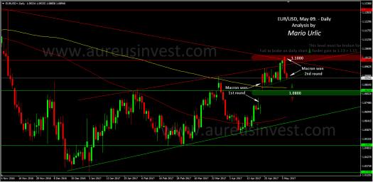 aureus-invest-eur-usd-09-05