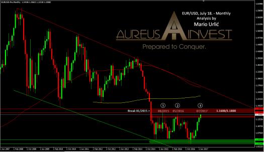 aureus invest eur-usd july18.2017