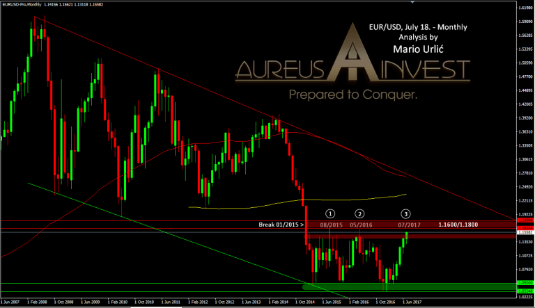 aureus invest eur-usd july18.2017