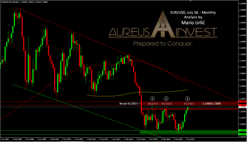 EUR/USD approached to strong monthly resistance  for the 3rdtime