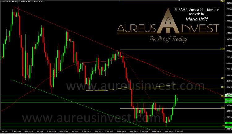 aureus invest eur-usd 2014-2017.png