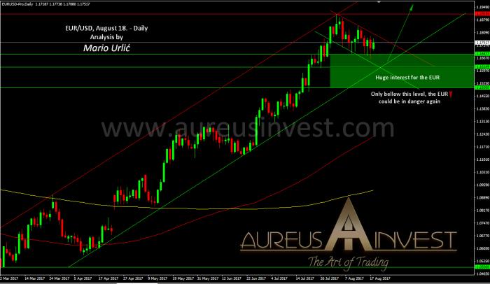 aureus invest eur-usd august 18