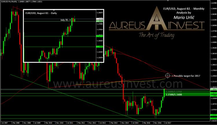 aureus invest eur-usd august 2017