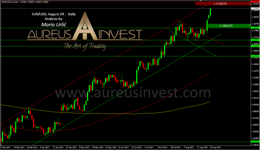 aureus invest eur-usd august 29.