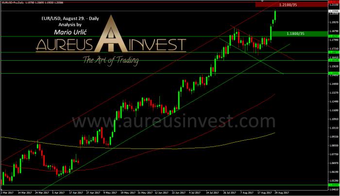 aureus invest eur-usd august 29.