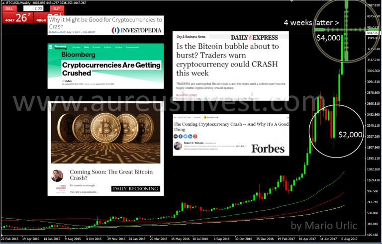 aureusinvest bitcoin