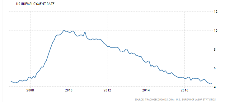 US unemployment rate 2007>2017