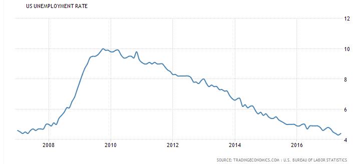 US Unemployment rate 2007-2017