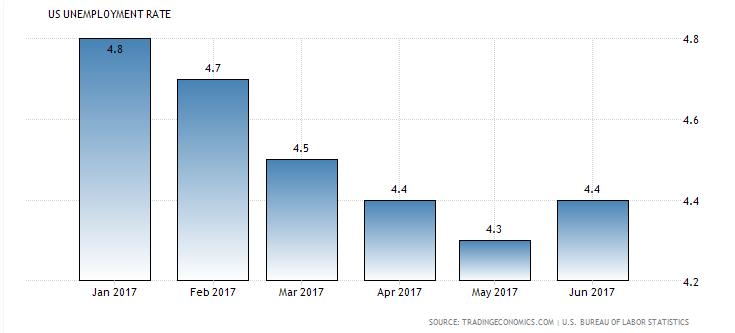 US Unemployment rate 2017