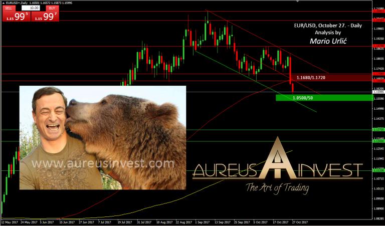 aureusinvest-eur-usd-27-10