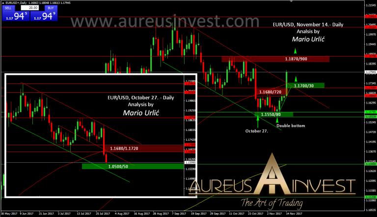 aureusinvest-eur-usd-14-112