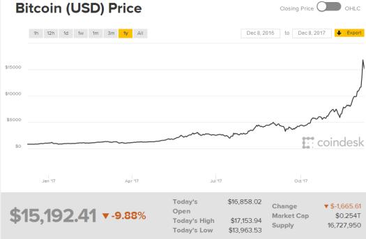 aureus invest bitcoin price december 2017