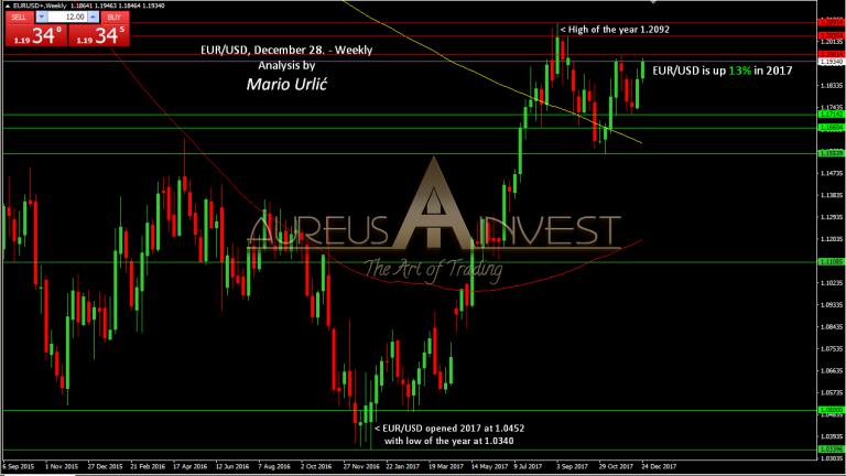 aureus invest eur-usd 2017