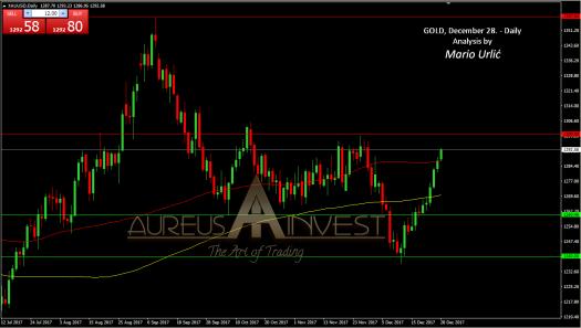aureus invest gold 2017 daily