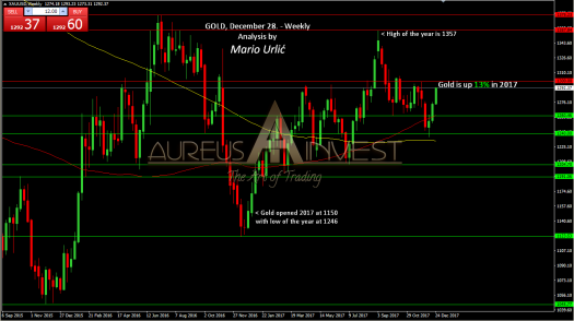 aureus invest gold 2017