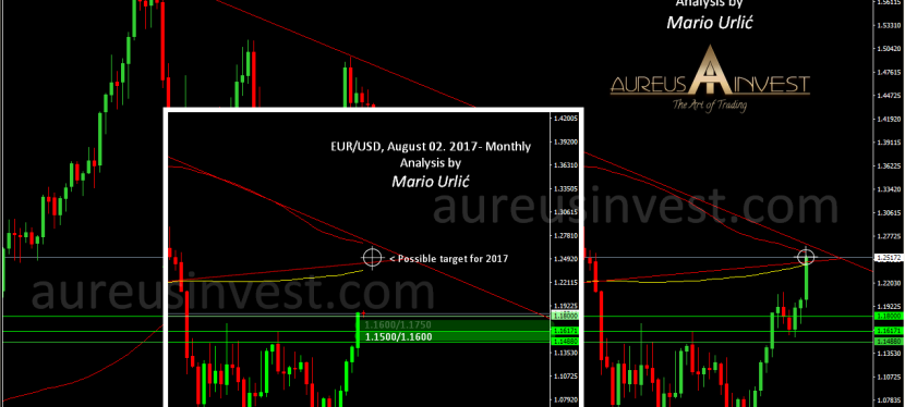 The EUR/USD, what an amaizing and important prediction from Aureus Invest team