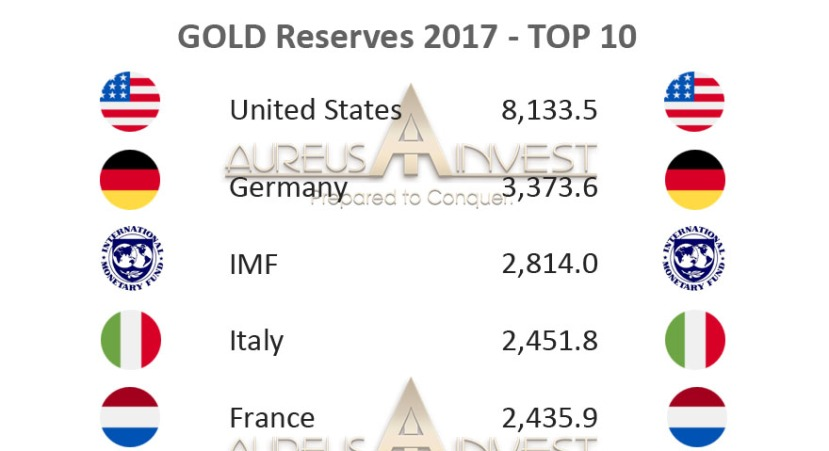 GOLD reserves 2017 – TOP10