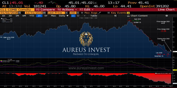 Aureus Invest Crude Oil WTI 2018