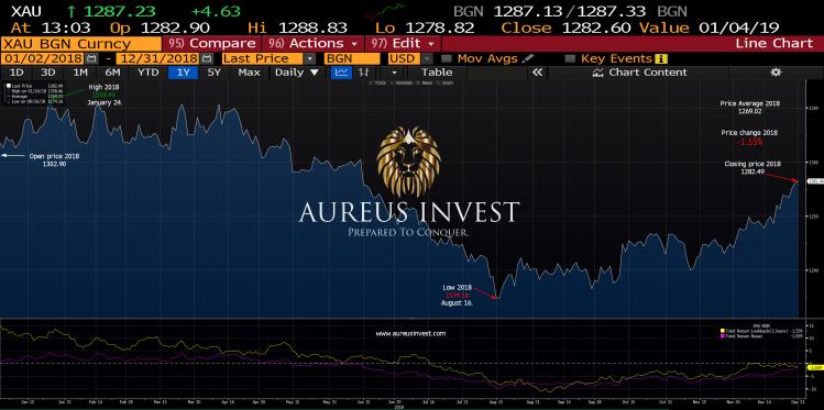 Aureus Invest Gold statistic 2018
