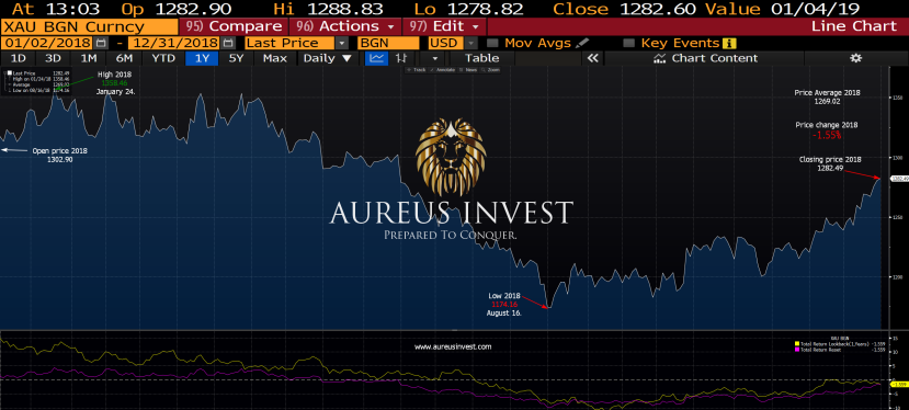 Gold lost only 1.55 percent in2018