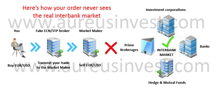 Fake Forex ECN Broker