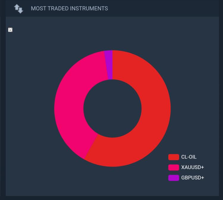 Aureus Invest trading in 2019